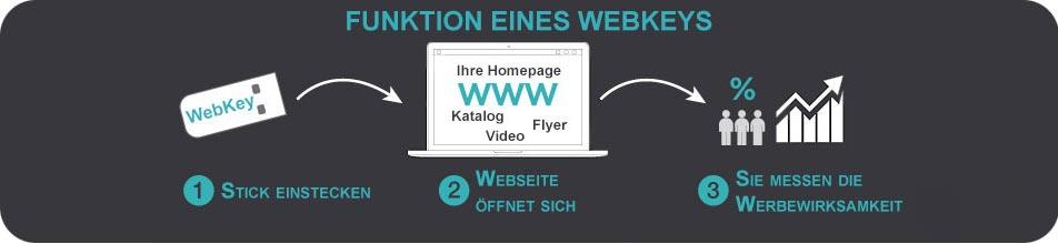 """Der Webkey wird in den USB-Slot gesteckt, eine vorher definierte Internetseite öffnet sich. Jeder Besuch kann dem Format """"WebKey"""" oder einer Kampagne zugeordnet werden."""
